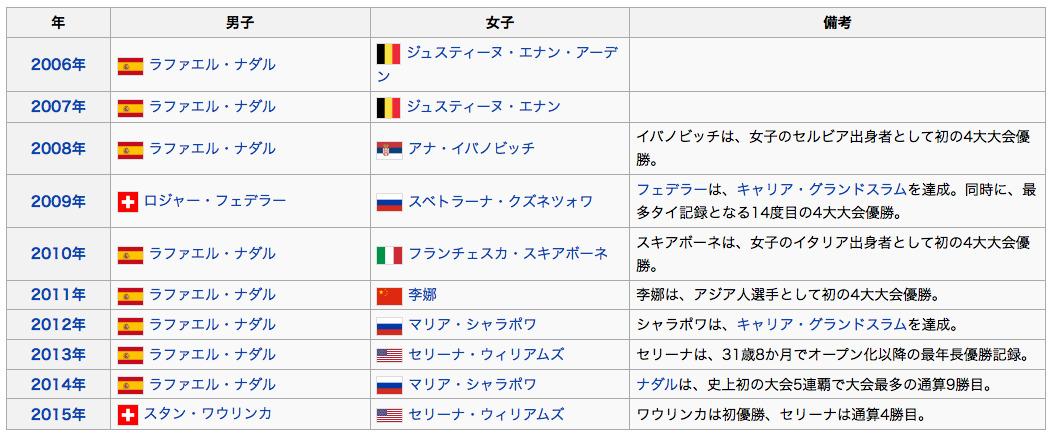 全仏オープン2016 歴代優勝者