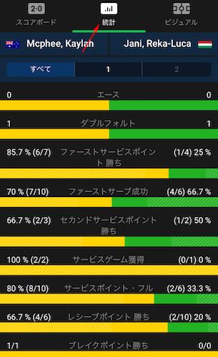 10betjapanのテニスの試合の統計データ