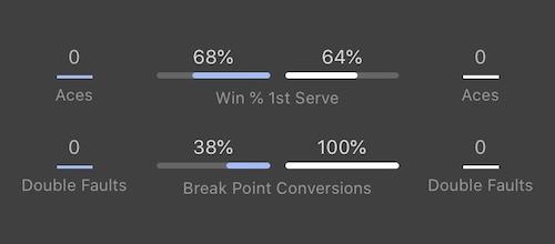 bet365のテニスデータ画面